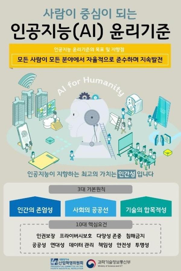 사람이 중심이 되는 인공지능 윤리 기준