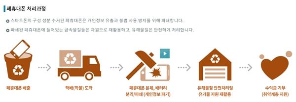 폐휴대폰 처리 과정.(출처=한국전자제품자원순환공제조합 나눔폰 누리집)