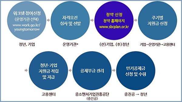 청년내일채움공제 정부지원 프로세스 <출처=고용노동부>