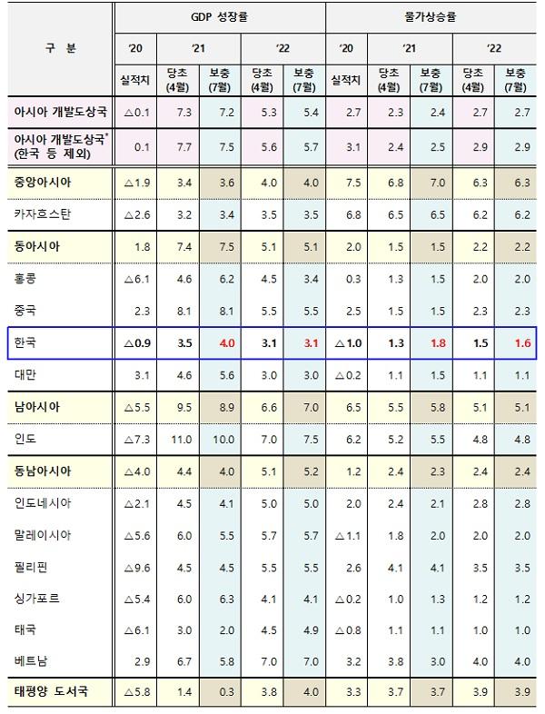 지역별 경제성장률 및 물가상승률('21년, '22년)
