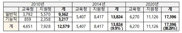전국 시·도교육청, 교육지원청 근무 일반직 공무원 연도별 현원(* 2010년 대비 증감율)
