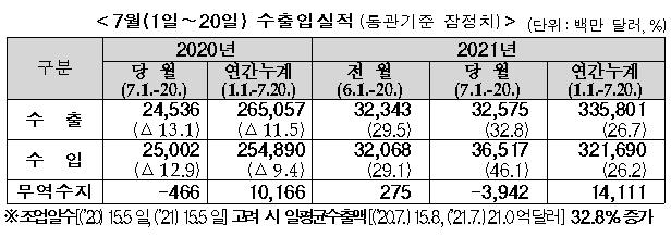 7월 1~20일 수출입 실적(통관기준 잠정치, 단위:백만 달러,%)