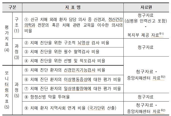 적정성 평가기준 총 9개 지표(평가지표 4개, 모니터링지표 5개)