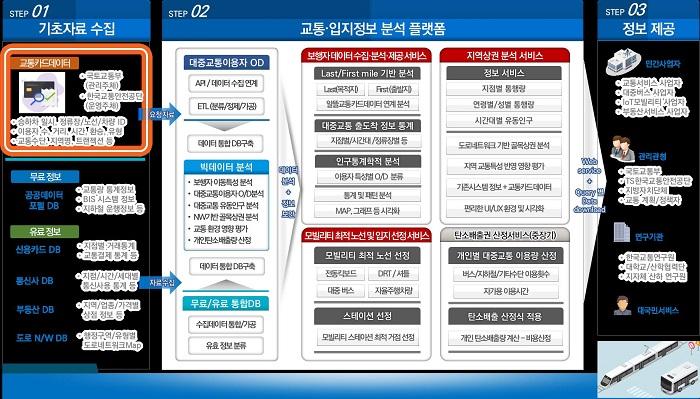 교통카드데이터 기반 교통·입지 정보 분석플랫폼 서비스 개념도.