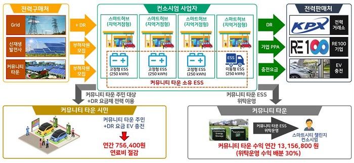 스마트 허브 기반 에너지 공유·거래 서비스 개념도.