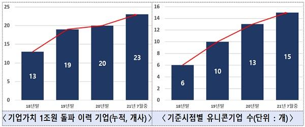 올해 유니콘기업 총 15개사로 '역대 최대' 관련 표