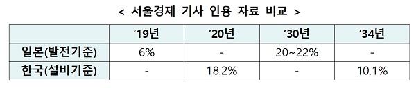 서울경제 기사 인용 자료 비교