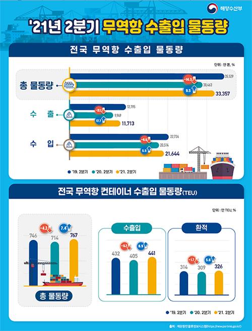 올해 2분기 항만 수출입 물동량은 지난해 같은 기간보다 9.5%가 늘었고 항만 컨테이너 물동량은 7.4% 증가한 것으로 나타났다.