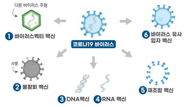 코로나19 백신의 종류.