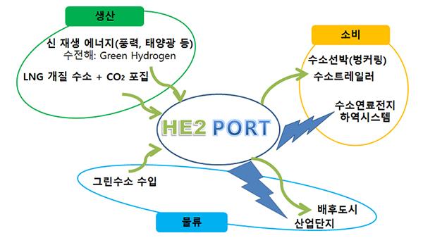 항만 수소에너지 생태계 개념도.