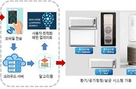 지능형 IoT 기반 실내 공기질 관리 시스템