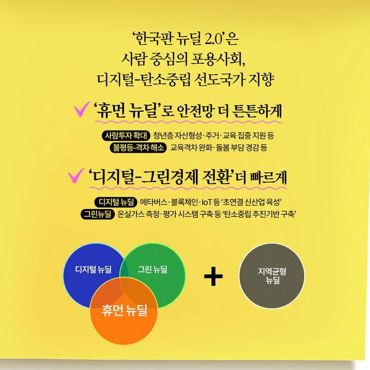 '한국판 뉴딜 2.0'은 사람 중심의 포용사회 디지털-탄소중립 선도국가 지향