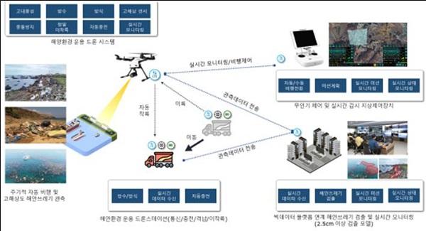 해안쓰레기 현장정보 수집을 위한 무인이동체시스템 추진 개념도.
