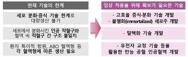 인공혈액 세포 분화 및 증식 기술 개발 지원