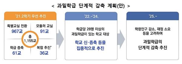 과밀학급 단계적 감축 계획(안)