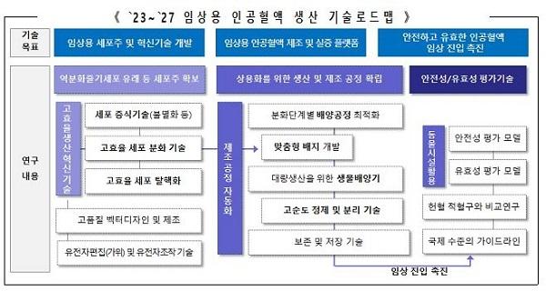 2023~27년 임상용 인공혈액 생산 기술 로드맵