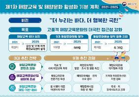 해수부는 이 같은 내용을 포함한 '제1차 해양교육 및 해양문화 활성화 기본계획(2021∼2025년)'을 30일 확정·발표했다.