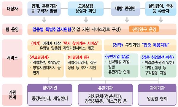 업종별 특별취업지원팀 운영 모델.
