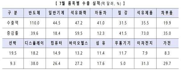 7월 품목별 수출 실적(억달러, %)