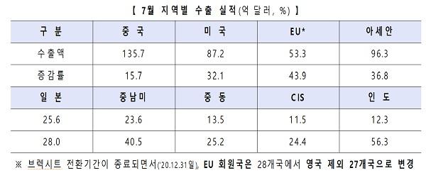 7월 지역별 수출 실적(억달러, %)