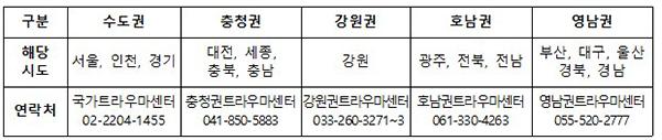 지역별 해당 권역 트라우마센터 연락처