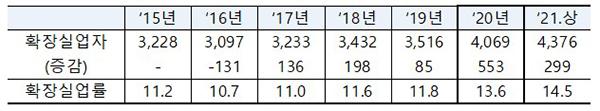 확장실업자 및 확장실업률 추이(천명)
