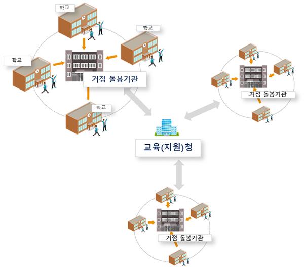 거점 돌봄기관 운영 모형(예시)