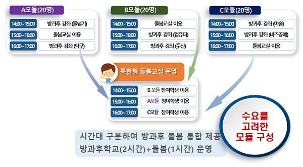 방과후학교·돌봄 통합 프로그램 운영 모형(예시)