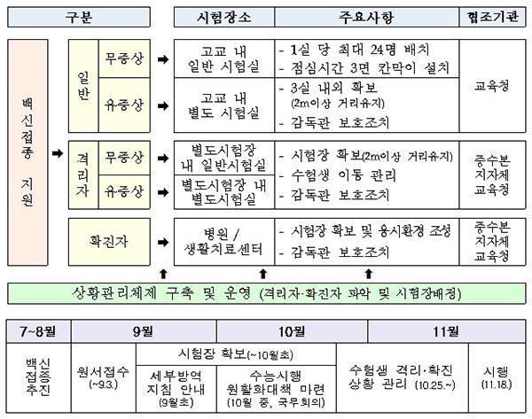 수능 방역 관련 주요조치사항 및 추진 계획(안)