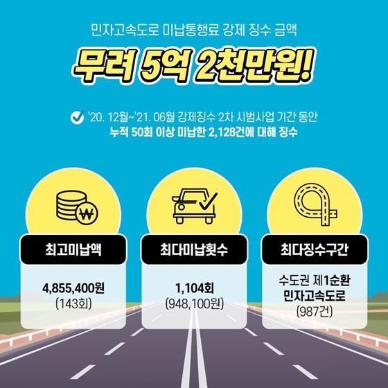 민자고속도로 미납통행료 강제 징수 금액 무려 5억 2천만원