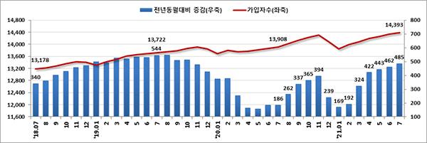 고용보험 가입자수 및 증감 추이(천명, 전년동월대비)