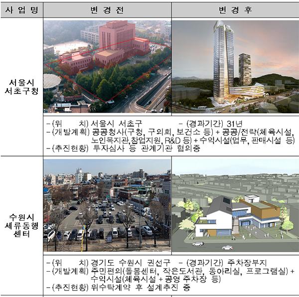 주요 선도사업 사례.(서울시 서초구청, 수원시 세류동행센터)