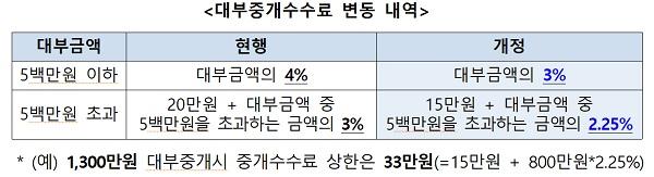 <대부중개수수료 변동 내역>