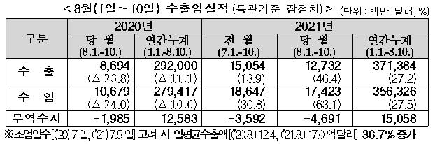 8월 1일∼10일 수출입실적(통관기준 잠정치, 단위:백만 달러,%)