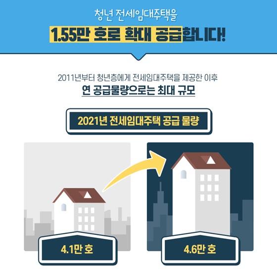 청년 전세임대주택을 1.55만 호로 확대 공급합니다!