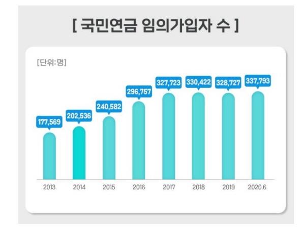 임의가입자는 계속 늘고 있는 추세다.(출처 : 국민연금공단)