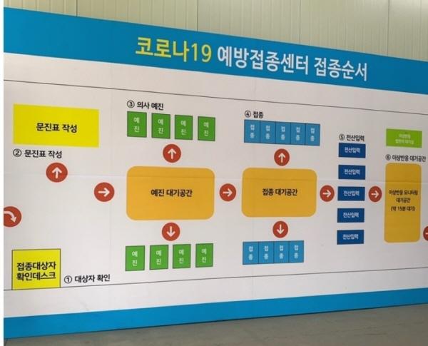 인천 서구예방접종센터의 예방접종 순서 안내판