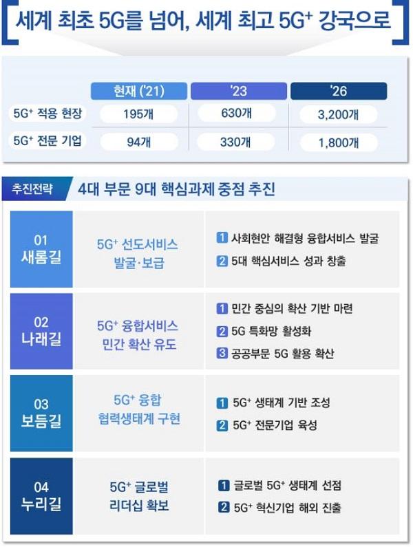 5G+ 융합서비스 확산 전략 체계도.