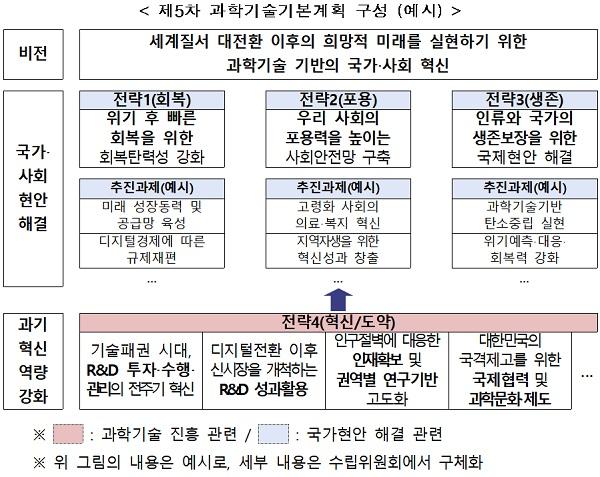 제5차 과학기술기본계획 구성(예시)
