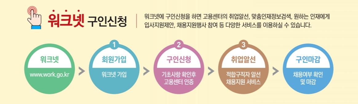 워크넷 구인신청 단계 (출처:부천고용복지플러스센터)
