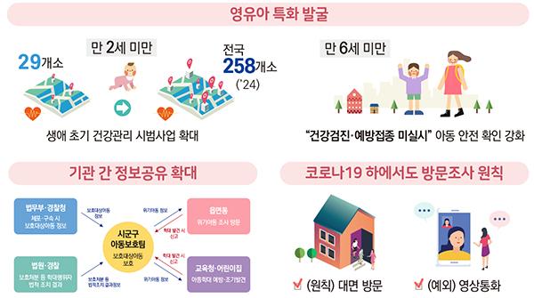 위기아동 발굴 및 조기개입 강화.