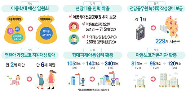 아동학대 대응 인프라 강화.