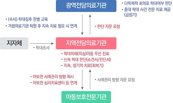 아동학대 전담의료기관 운영체계(안)