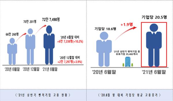 '21년 상반기 벤처기업 고용 현황 등.