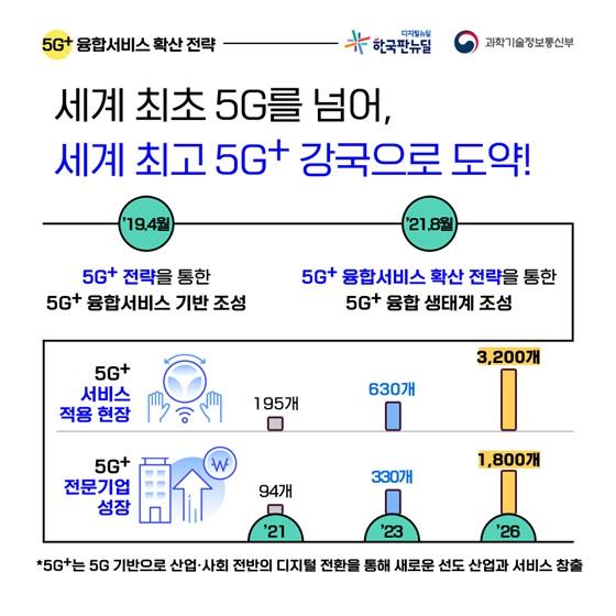 세계 최초 5G를 넘어, 세계 최고 5G+ 강국으로 도약!