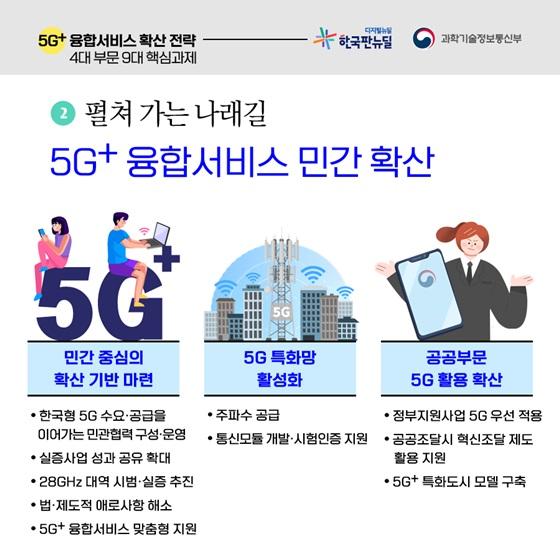펼쳐 가는 나래길 5G+ 융합서비스 민간 확산