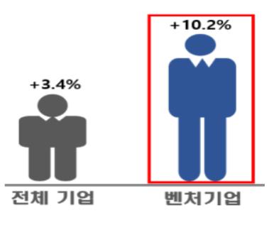 고용증가율 비교(전체-벤처기업).