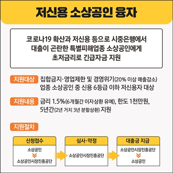 [저신용 소상공인 융자]