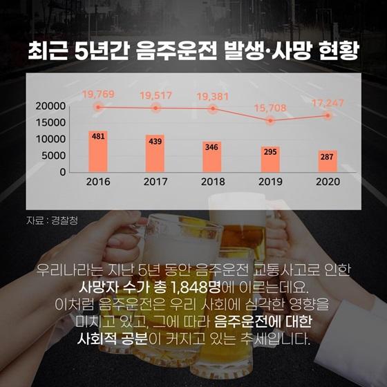 최근 5년간 음주운전 발생·사망 현황