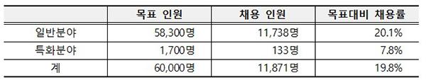 청년디지털일자리 1차 추경사업 추진현황(4.26~7.31)